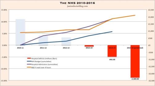 NHS 2010-16